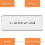 Business Intelligence - Business Controllers