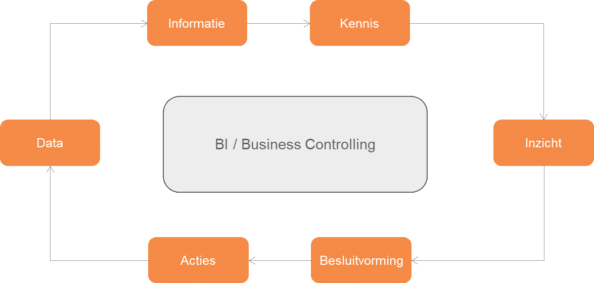 Impact opkomst Business Intelligence voor Business Controllers